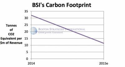 b2ap3_thumbnail_BSI-Carbon-Footprint