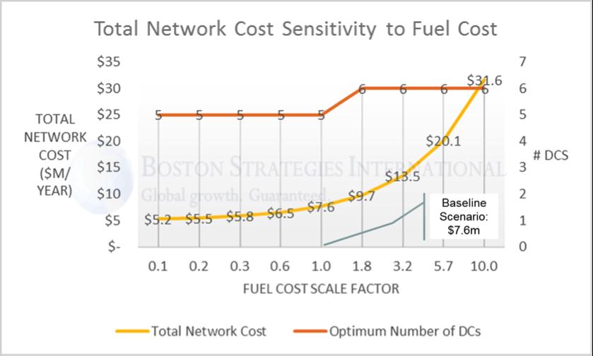 network sensitivity graph to energy