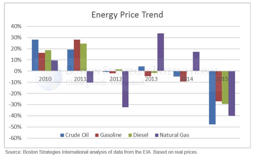 energy price trend graph