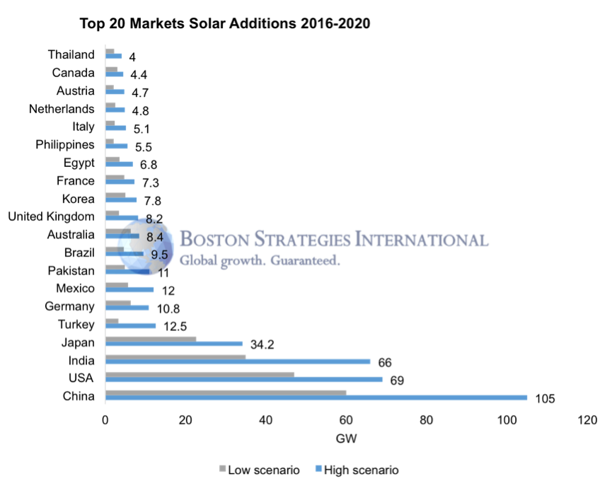 global market for solar PV