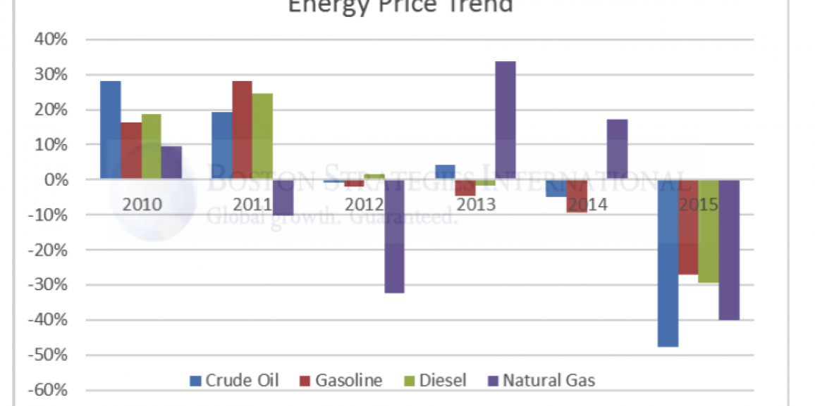 Impact of Energy Prices on Global Supply Chain Design
