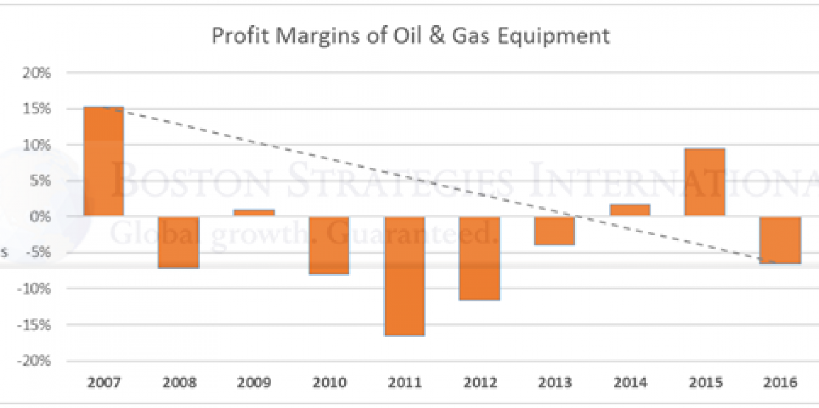 Next Generation Supply Chains: Huge Window of Opportunity for O&G Suppliers that Create Disruptive Decreases in Cost