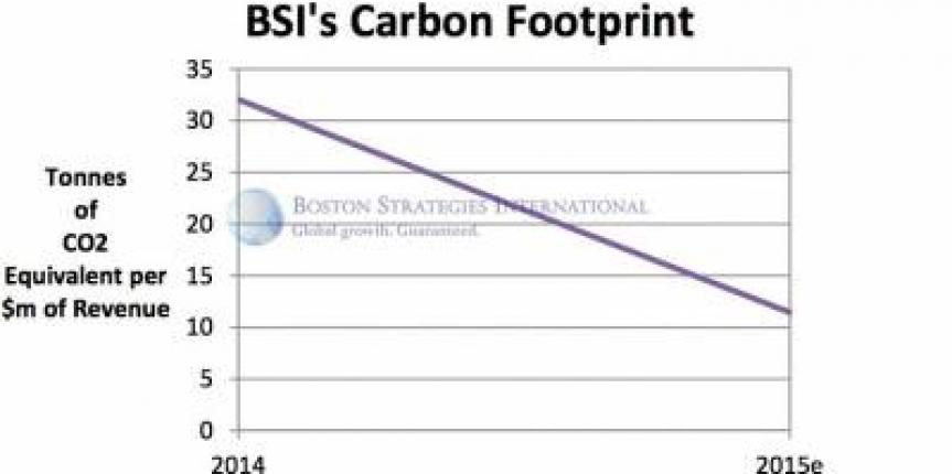 Boston Strategies Targeting Significant Emission Reduction